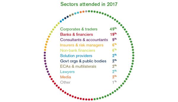 GTR Mena Trade Finance Week 2017