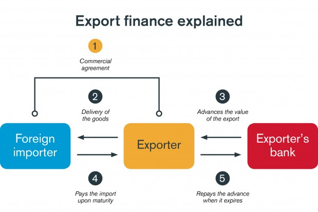 Export And Agency Finance Global Trade Review Gtr