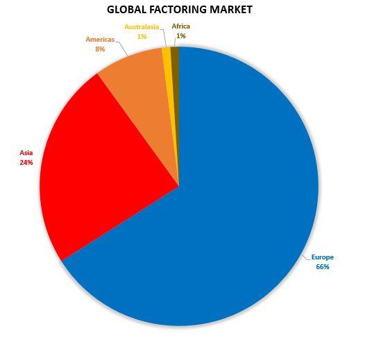 global factoring market