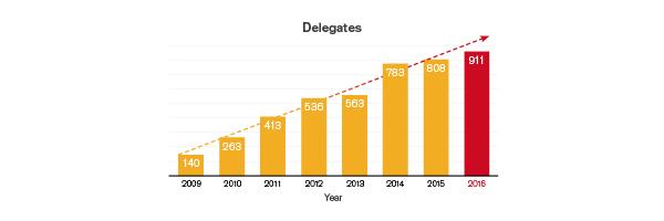 Singapore_2017_Delegates-graph