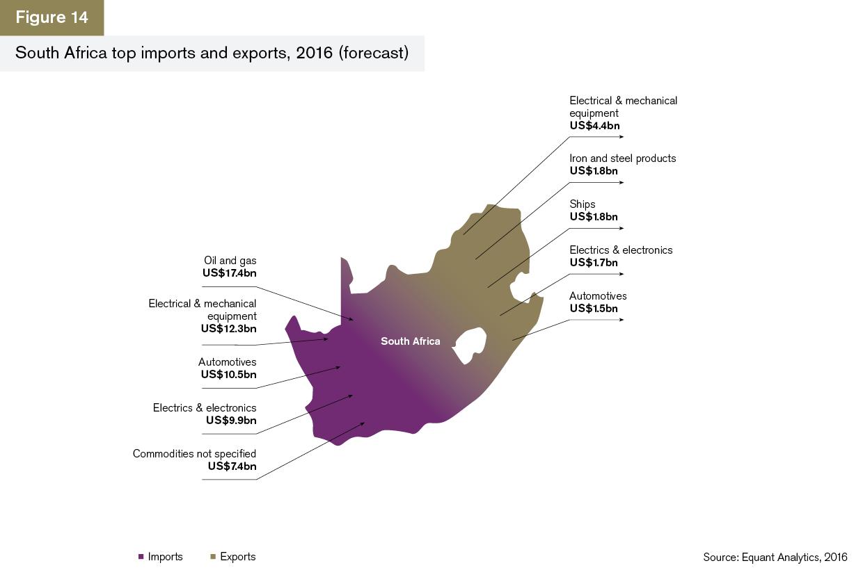 GTR+Africa_Trade-Briefing_Figure-14