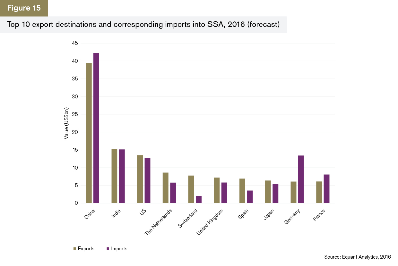 GTR+Africa_Trade-Briefing_Figure-15