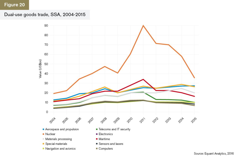 GTR+Africa_Trade-Briefing_Figure-20