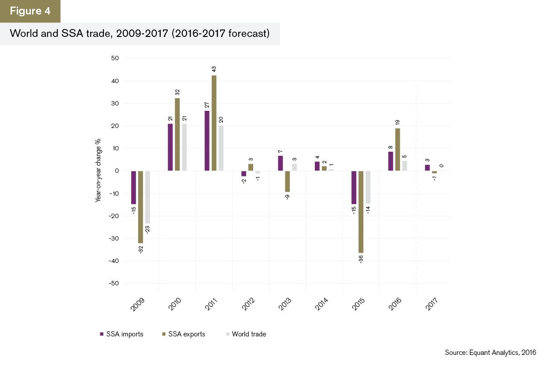 GTR+Africa_Trade-Briefing_Figure-4