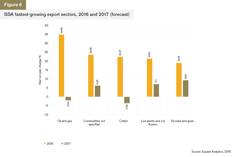 GTR+Africa_Trade-Briefing_Figure-6