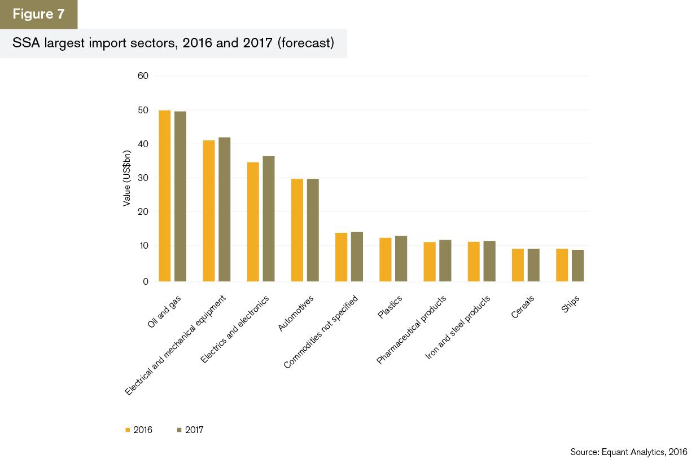 GTR+Africa_Trade-Briefing_Figure-7