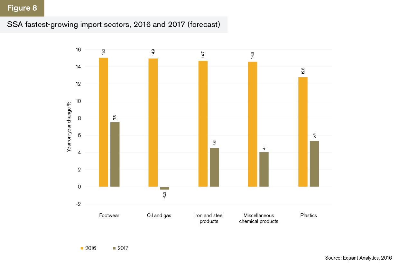 GTR+Africa_Trade-Briefing_Figure-8