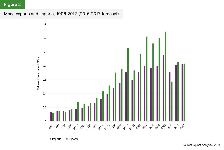 GTR+Mena_Trade-Briefing_Figure-2