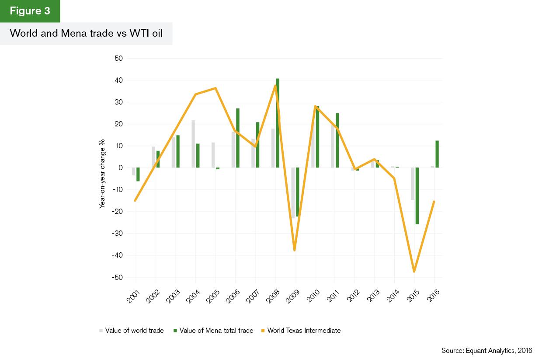 GTR+Mena_Trade-Briefing_Figure-3
