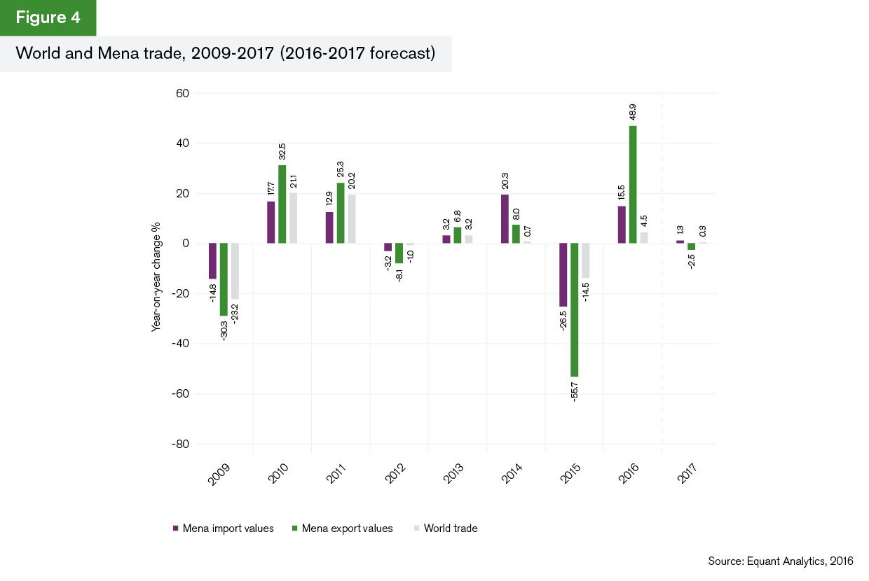 GTR+Mena_Trade-Briefing_Figure-4