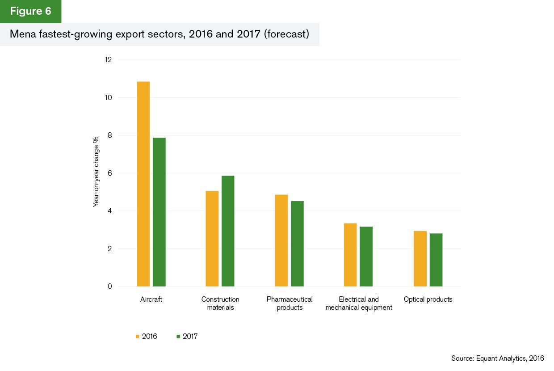 GTR+Mena_Trade-Briefing_Figure-6