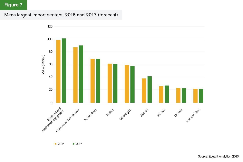 GTR+Mena_Trade-Briefing_Figure-7