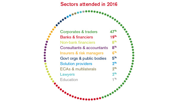 Shanghai_2017_Sectors-attended-2016