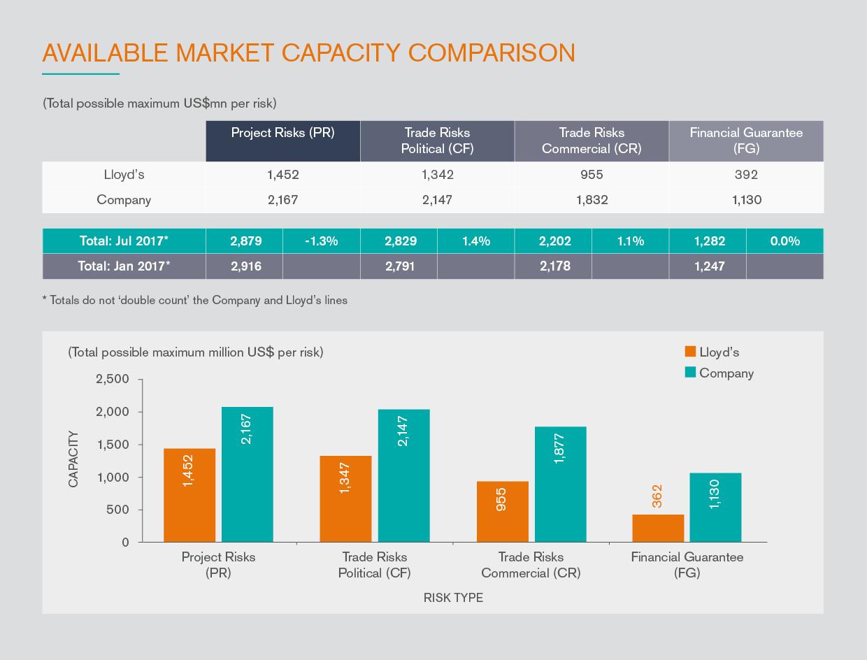 Available_market_capacity_comparison_1