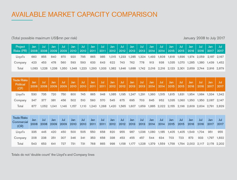 Available_market_capacity_comparison_2