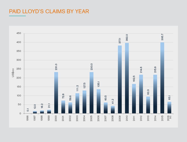 Paid_lloyds_claims