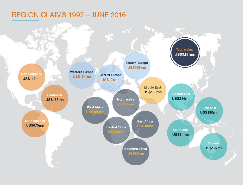 Region_claims
