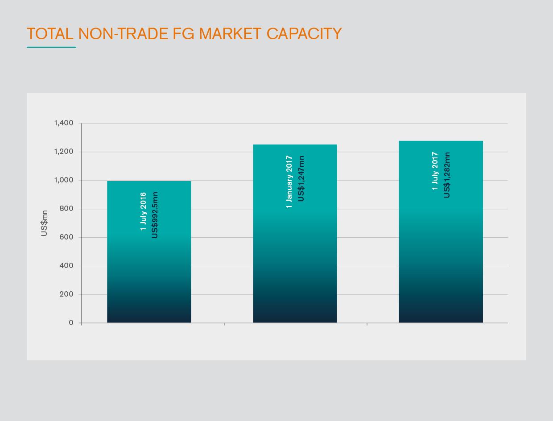 Total_non-trade_FG_market_cap