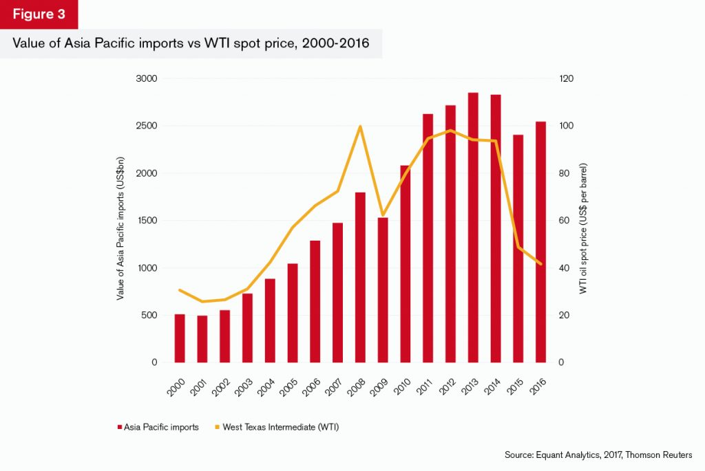GTR+Asia_Trade-Briefing_Figure_3
