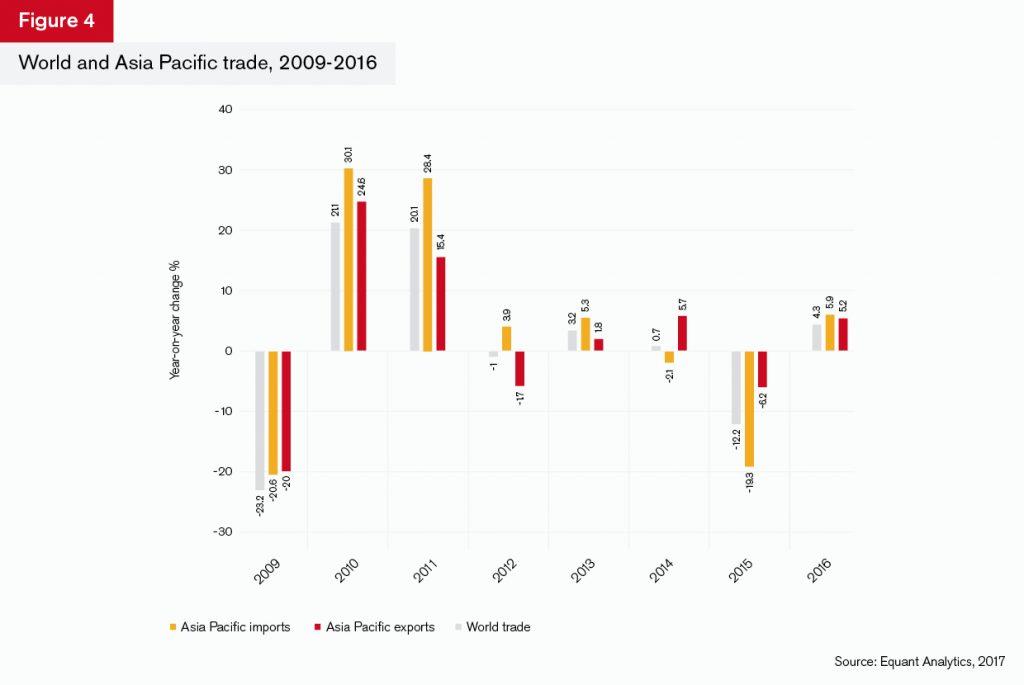 GTR+Asia_Trade-Briefing_Figure_4