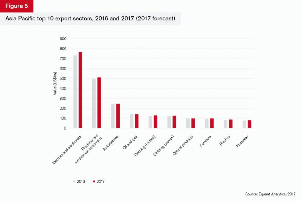 GTR+Asia_Trade-Briefing_Figure_5