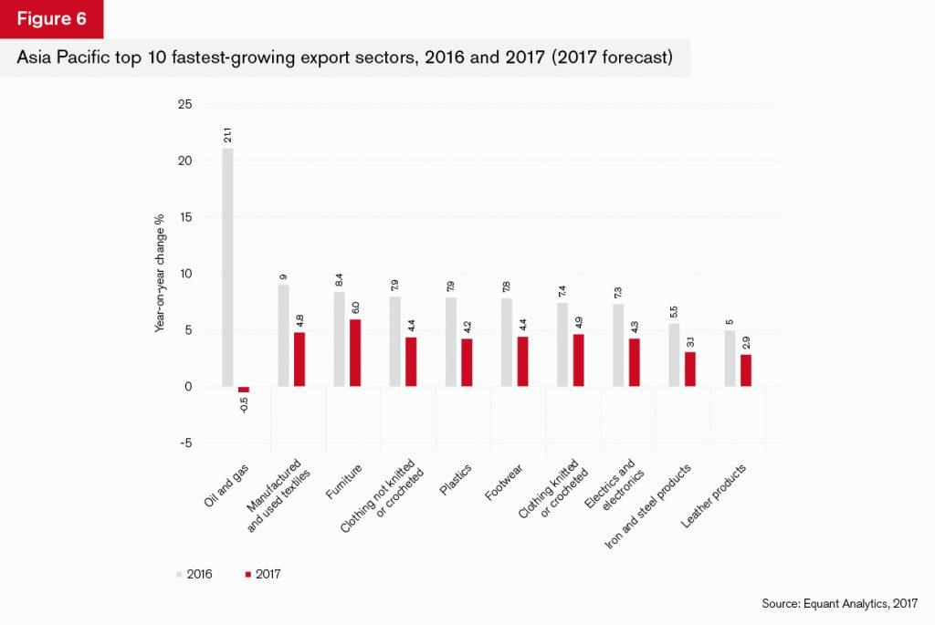 GTR+Asia_Trade-Briefing_Figure_6