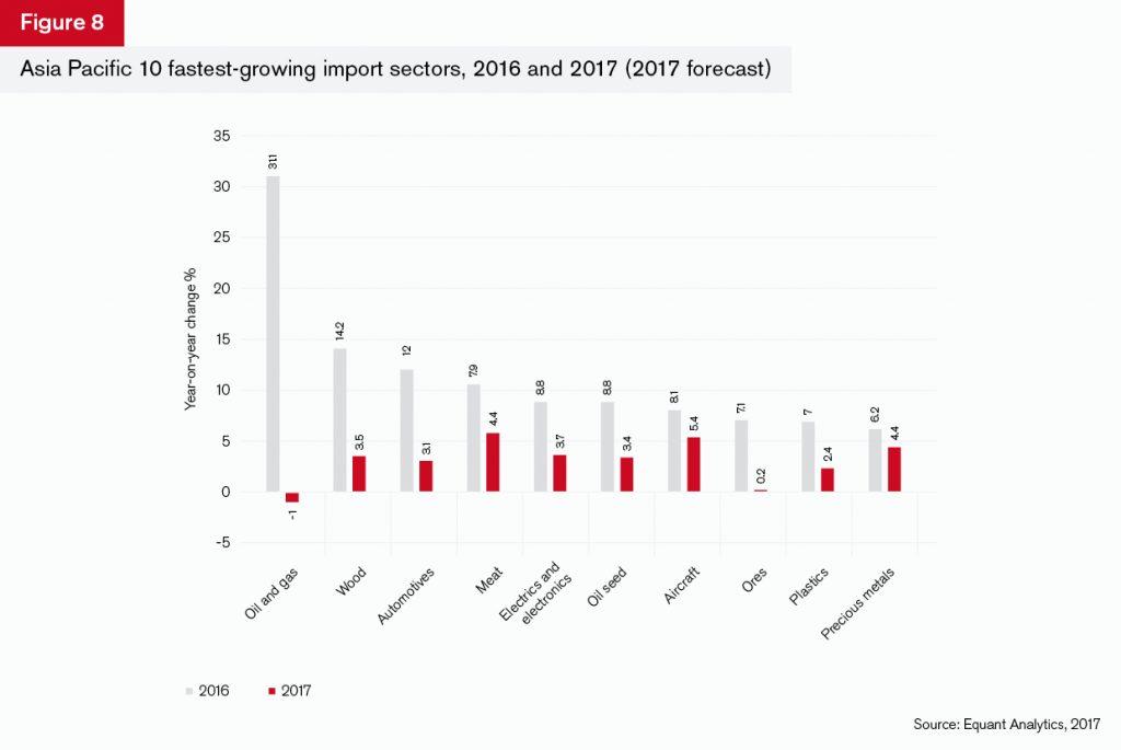 GTR+Asia_Trade-Briefing_Figure_8