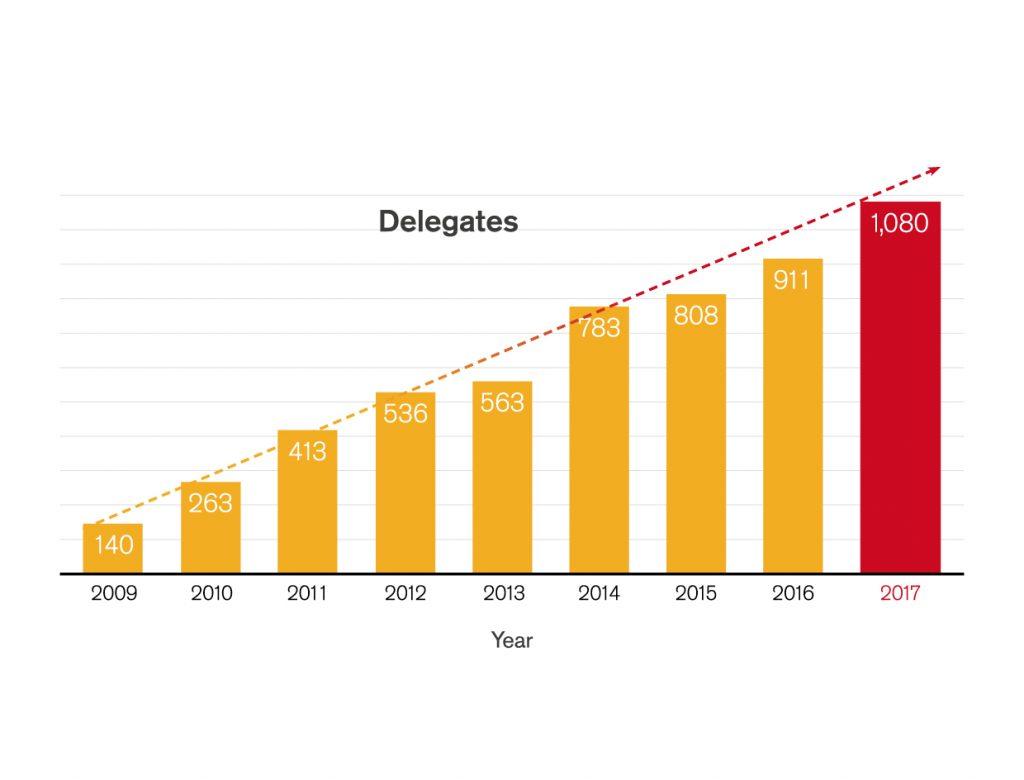 Delegate Nos vs Year