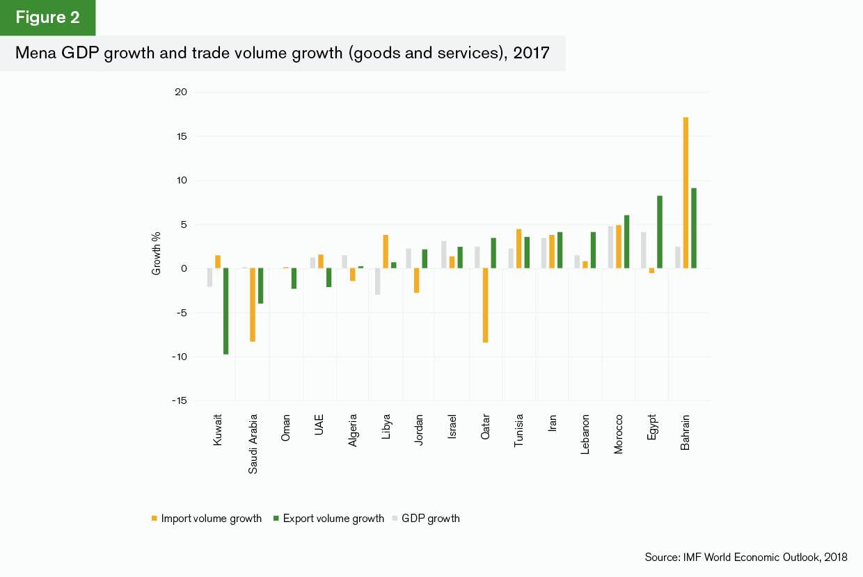 Mena: Trade briefing
