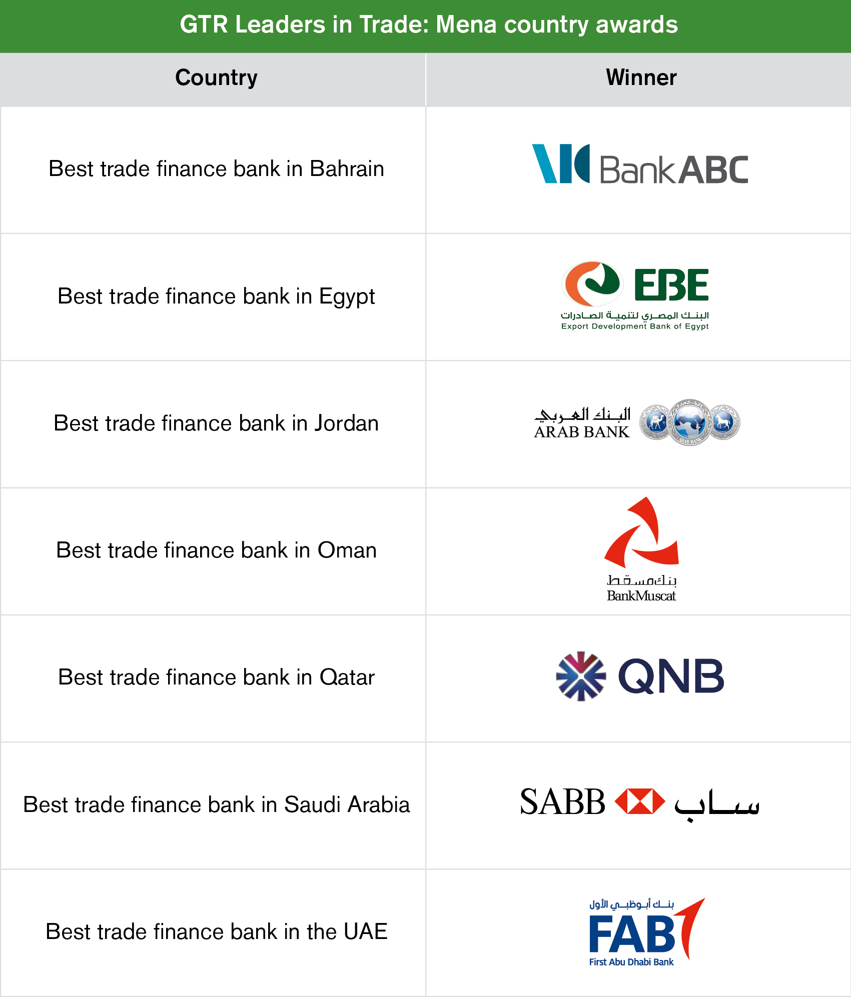 GTR Leaders in Trade 2019: Mena | Global Trade Review (GTR)