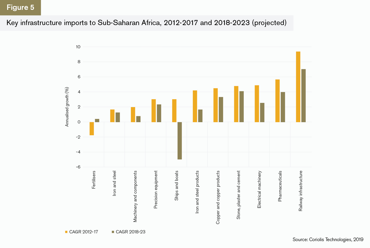 Africa: Trade briefing | Global Trade Review (GTR)